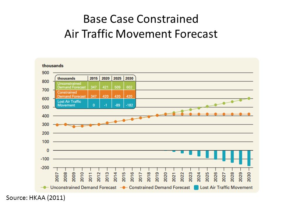 Base Case Constrained Air Traffic Movement Forecast