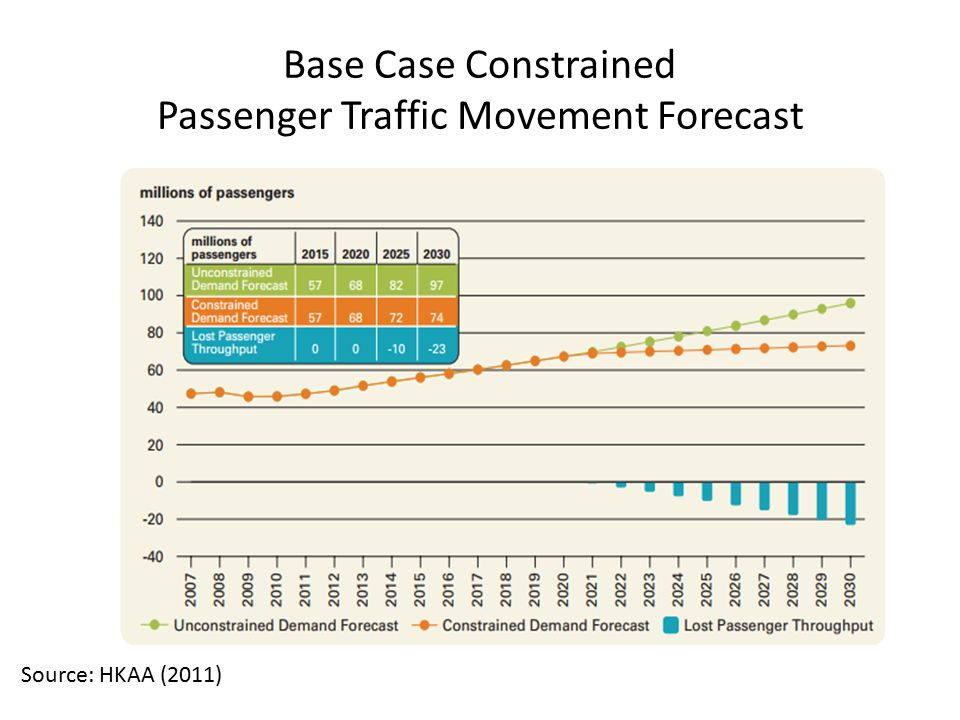 Base Case Constrained Passenger Traffic Movement Forecast