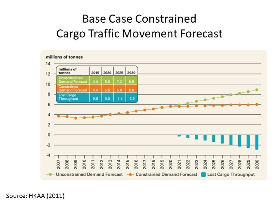 Base Case Constrained Cargo Traffic Movement Forecast