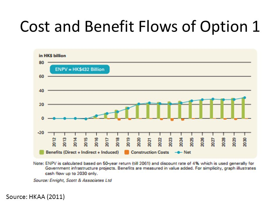 Cost and Benefit Flows of Option 1