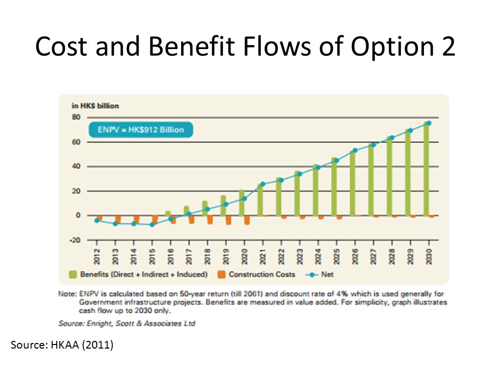 Cost and Benefit Flows of Option 2