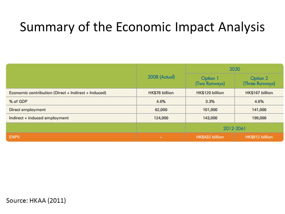 Summary of the Economic Impact Analysis