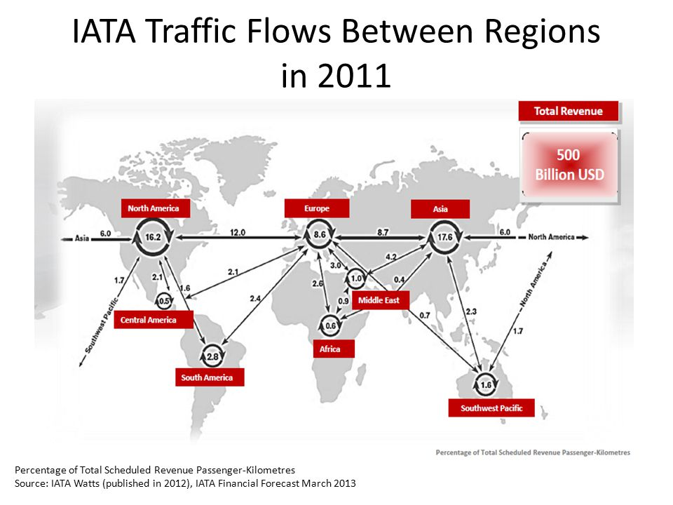 IATA Traffic Flows Between Regions in 2011