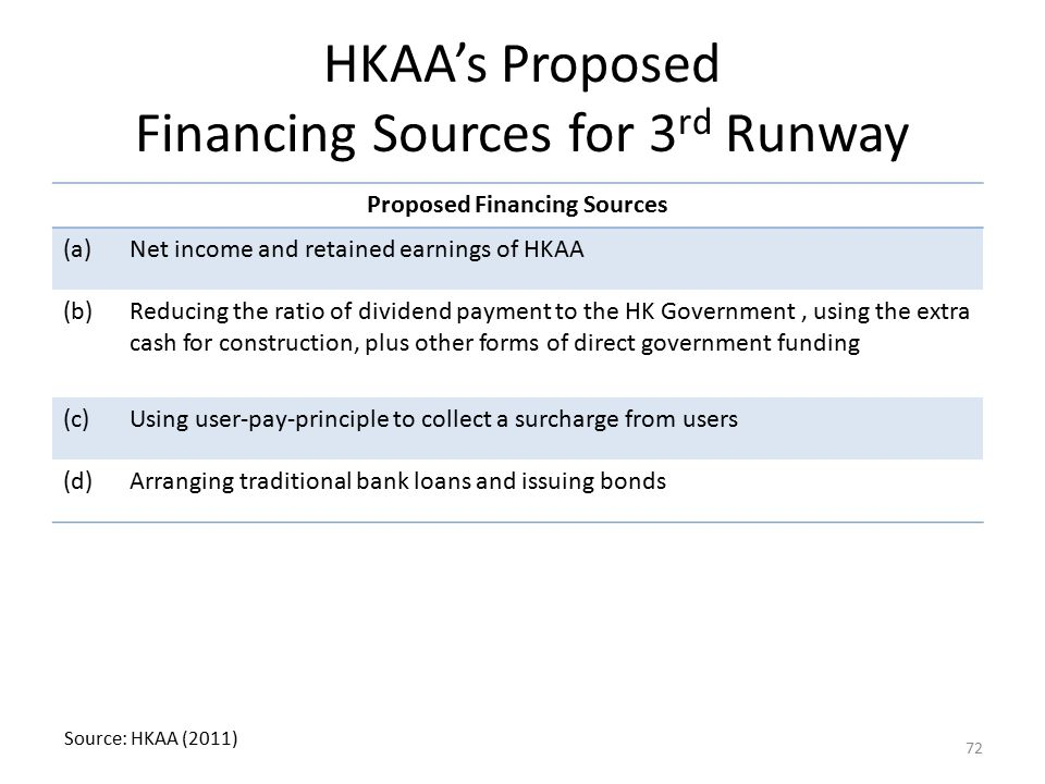HKAA's Proposed Financing Sources for 3rd Runway