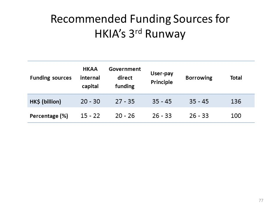 Recommended Funding Sources for HKIA's 3rd Runway