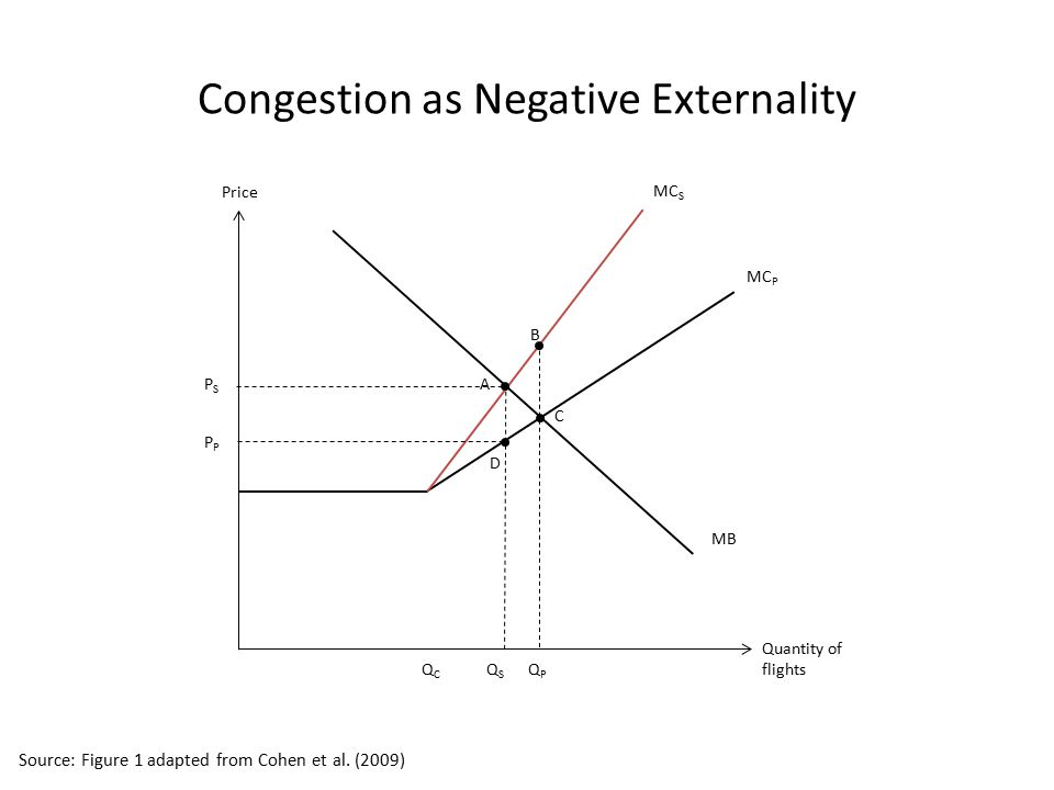 Congestion as Negative Externality