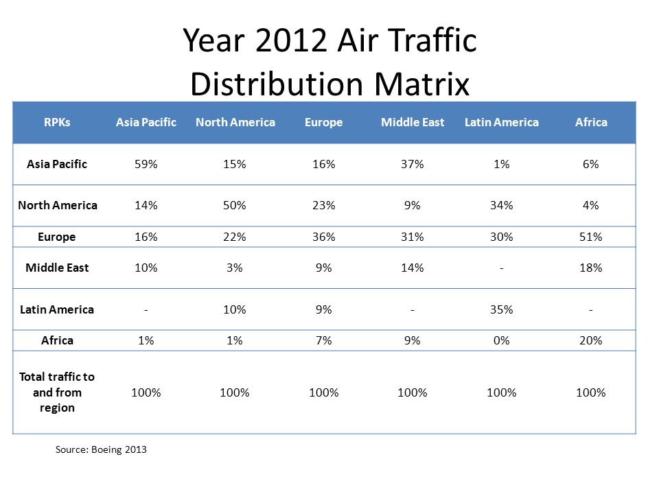 Year 2012 Air Traffic Distribution Matrix