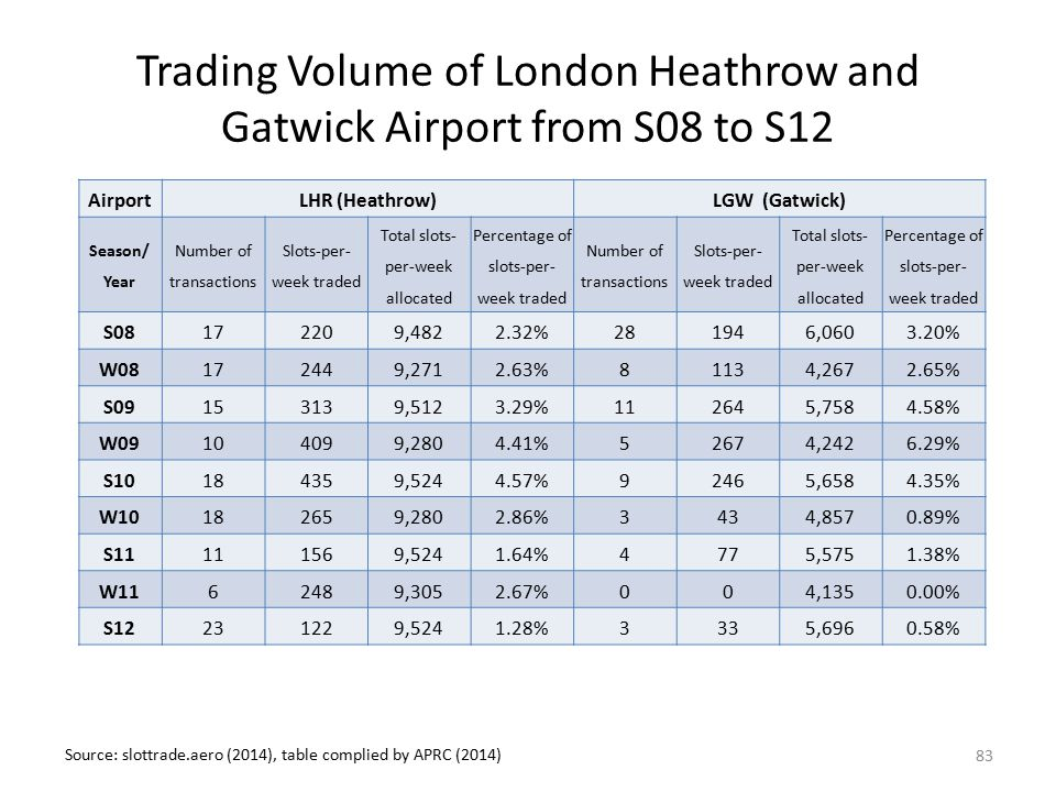 Trading Volume of London Heathrow and Gatwick Airport from S08 to S12