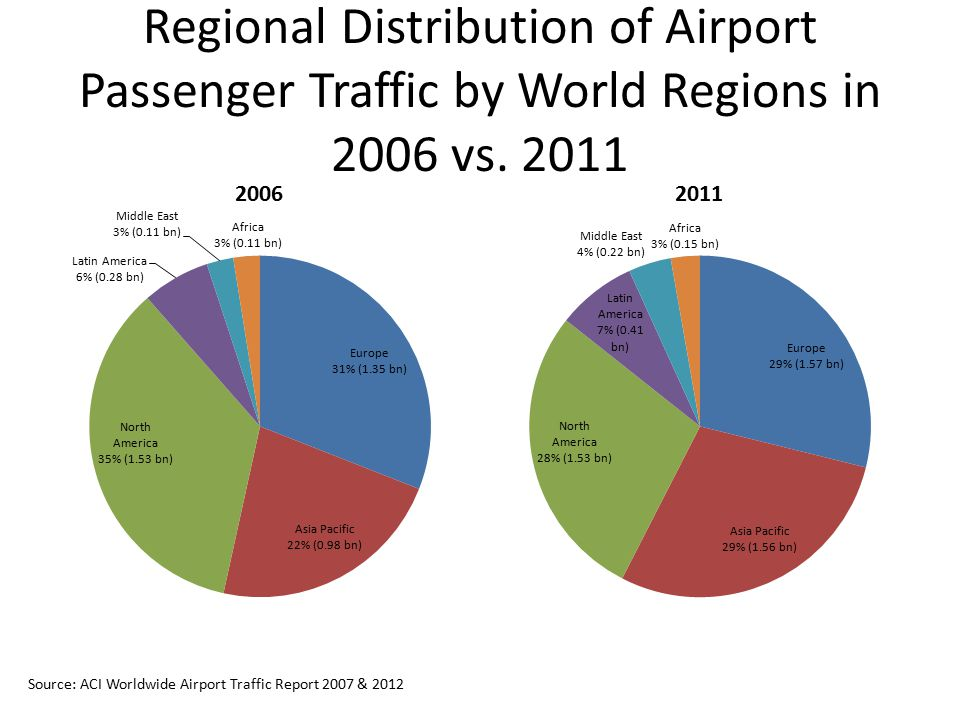 Regional Distribution of Airport Passenger Traffic by World Regions in 2006 vs. 2011