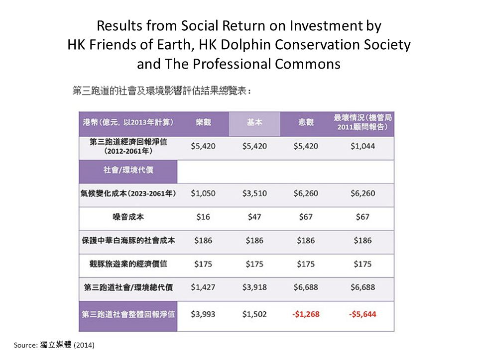 Results from Social Return on Investment by HK Friends of Earth, HK Dolphin Conservation Society and The Professional Commons