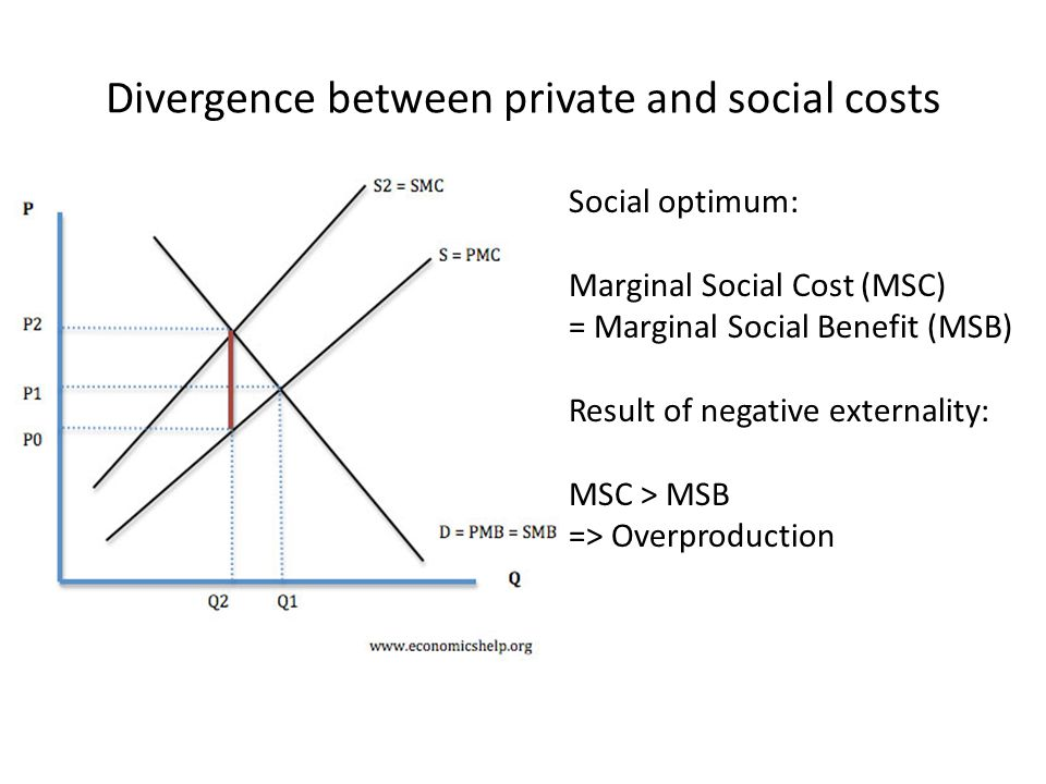 Divergence between private and social costs