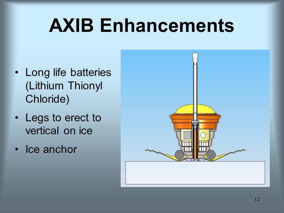 AXIB Enhancements Long life batteries (Lithium Thionyl Chloride)
