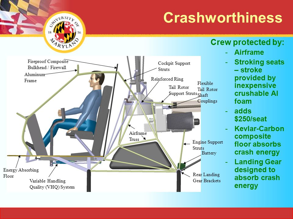 Crashworthiness Crew protected by: Airframe