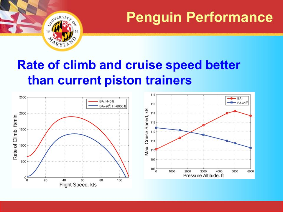 Penguin Performance Rate of climb and cruise speed better than current piston trainers