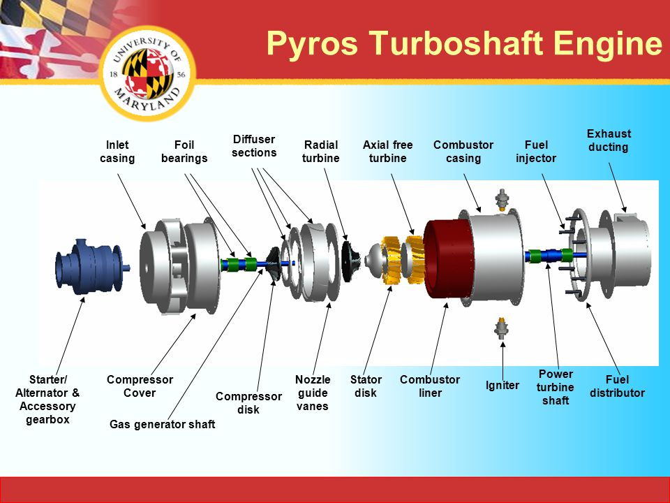 Pyros Turboshaft Engine