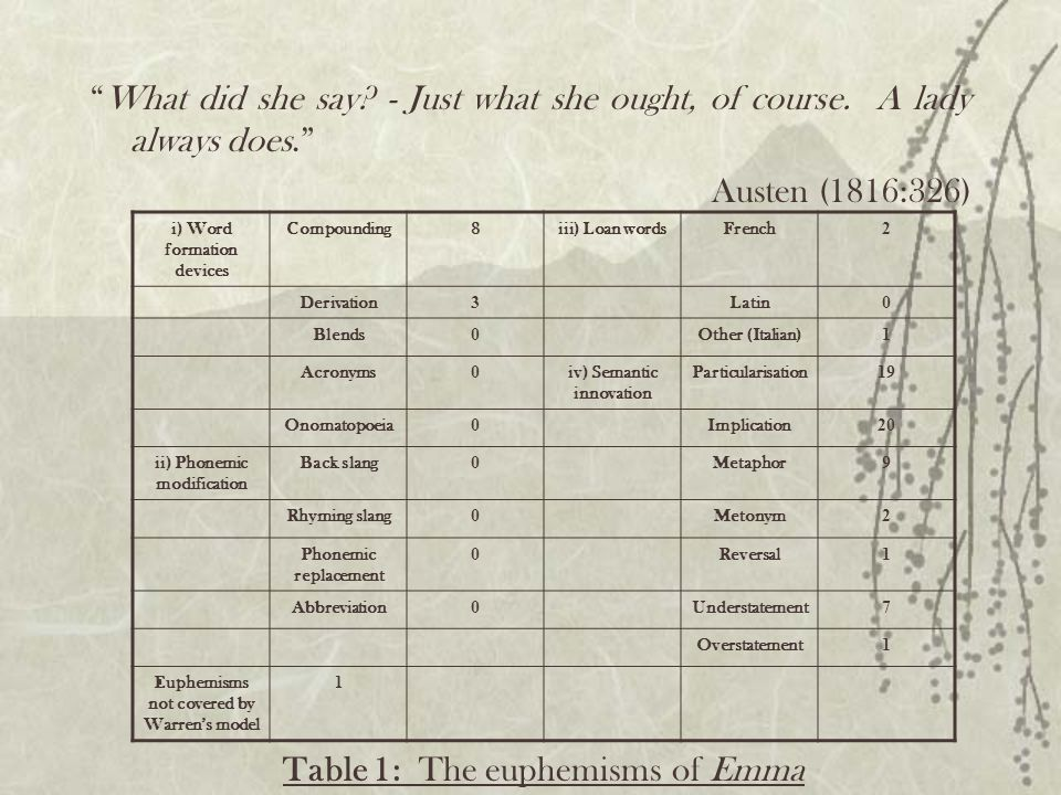 Table 1: The euphemisms of Emma