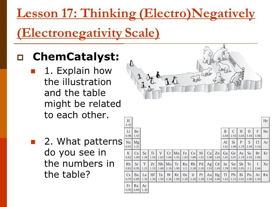 Lesson 17: Thinking (Electro)Negatively (Electronegativity Scale)