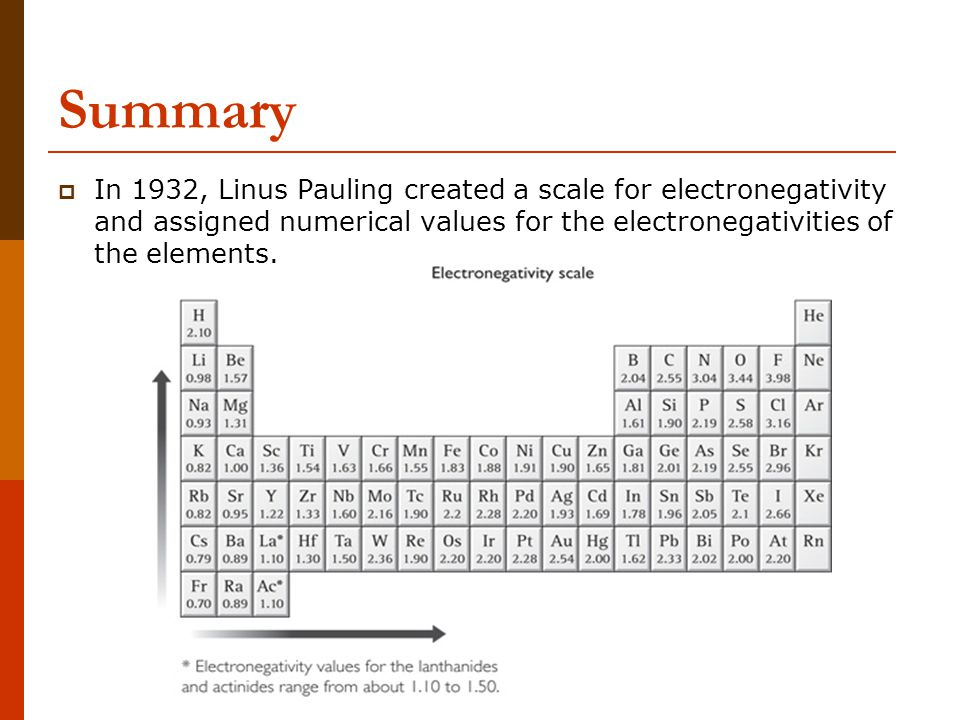 Summary In 1932, Linus Pauling created a scale for electronegativity and assigned numerical values for the electronegativities of the elements.