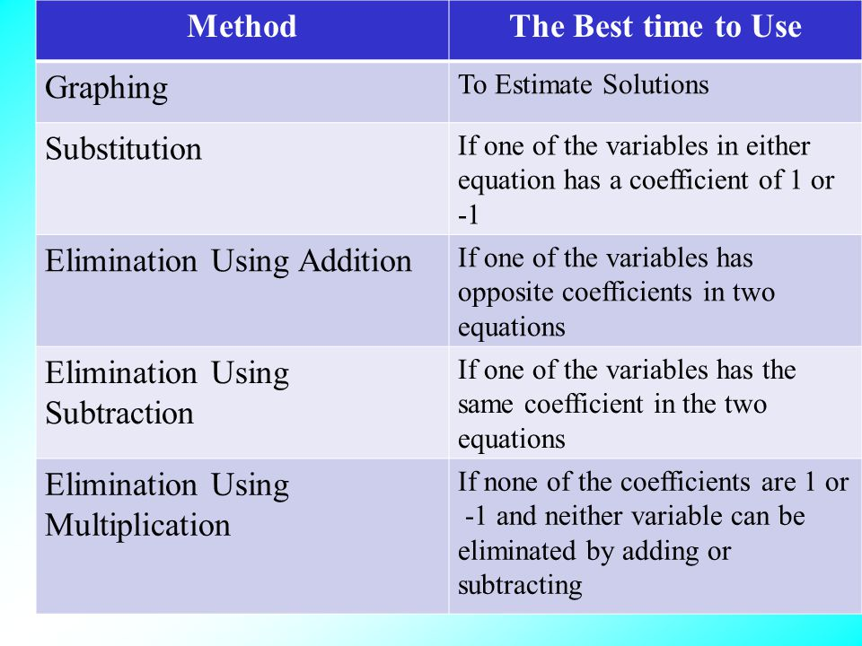 Method The Best time to Use