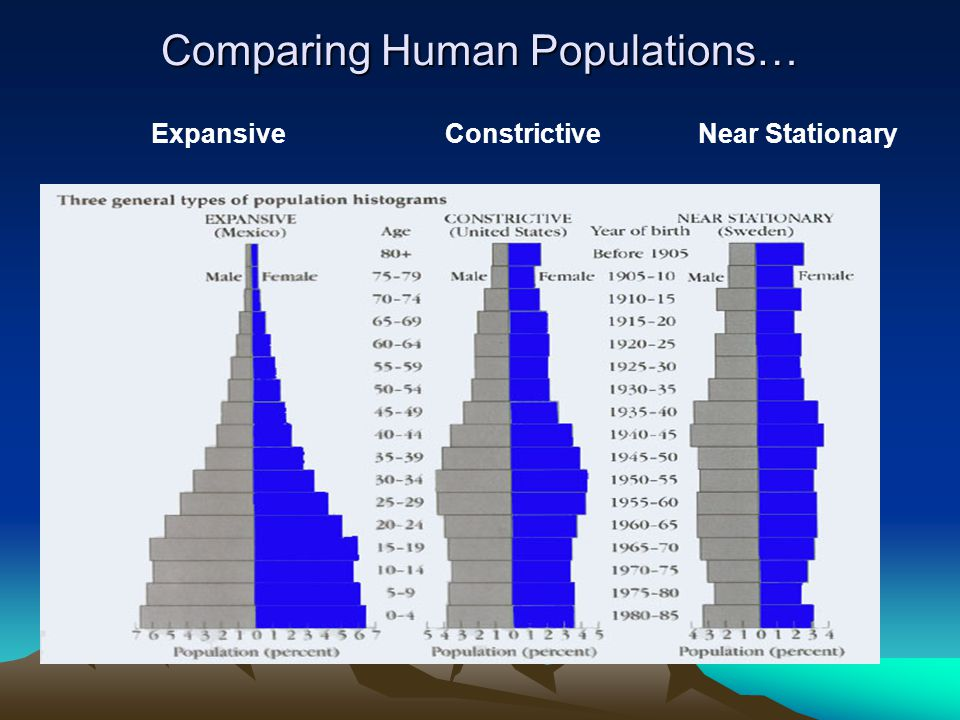 Comparing Human Populations…