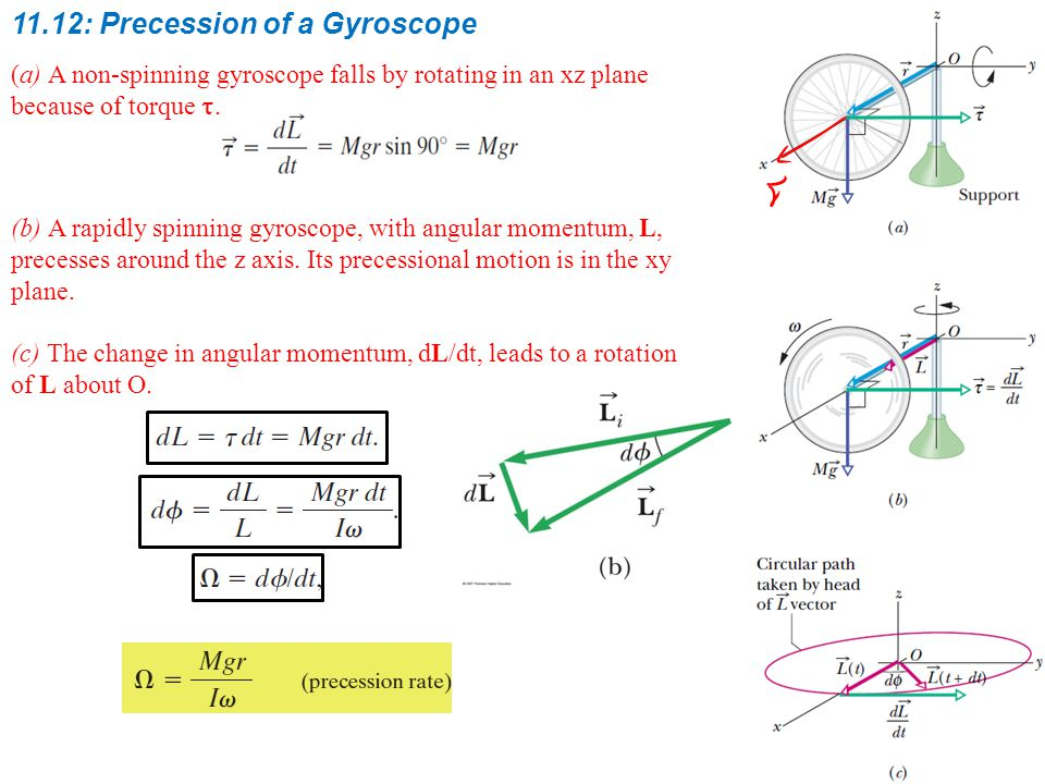 11.12: Precession of a Gyroscope