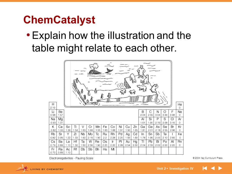 ChemCatalyst Explain how the illustration and the table might relate to each other.