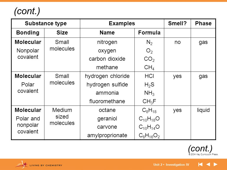 (cont.) (cont.) Substance type Examples Smell Phase Bonding Size Name