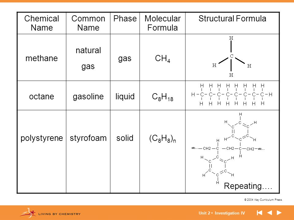 Chemical Name Common Name Phase Molecular Formula Structural Formula