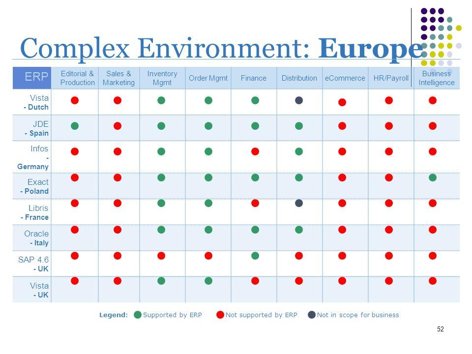 Complex Environment: Europe