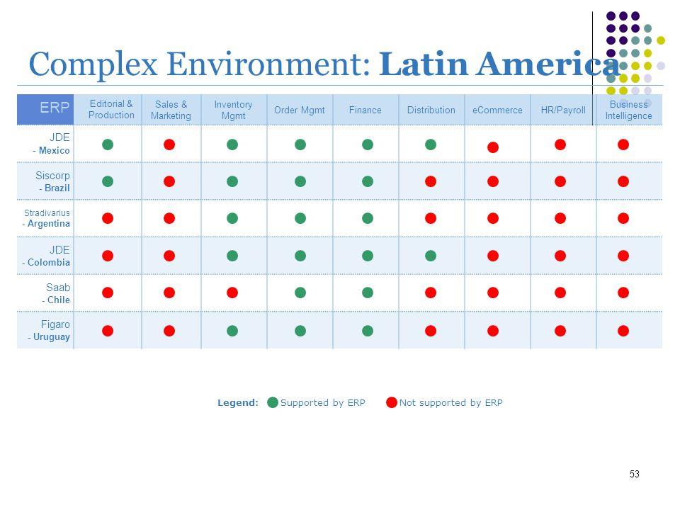 Complex Environment: Latin America