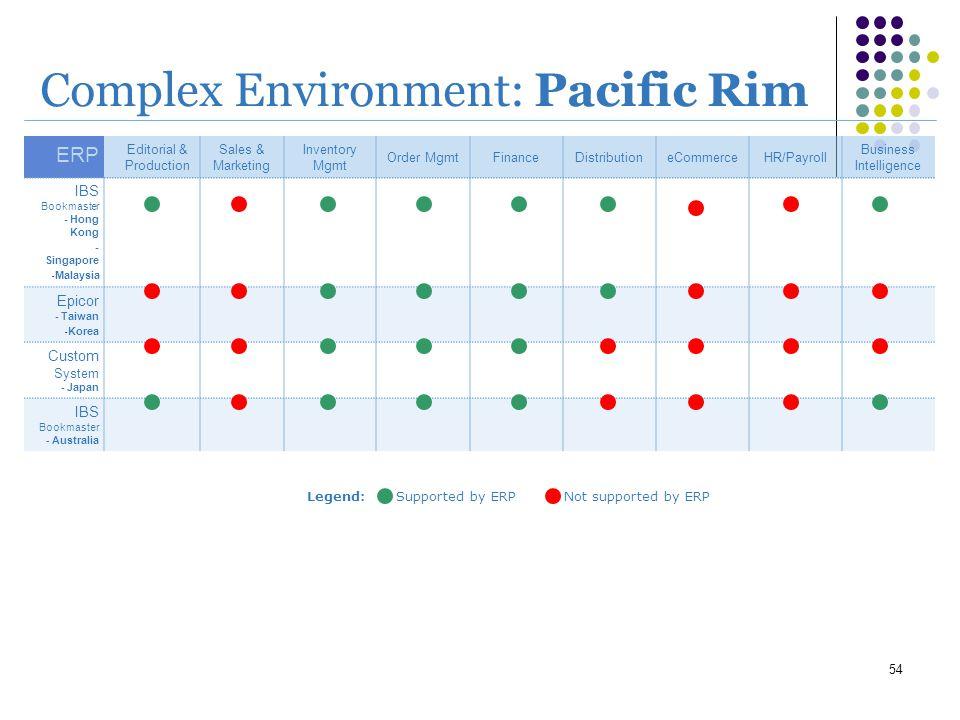 Complex Environment: Pacific Rim