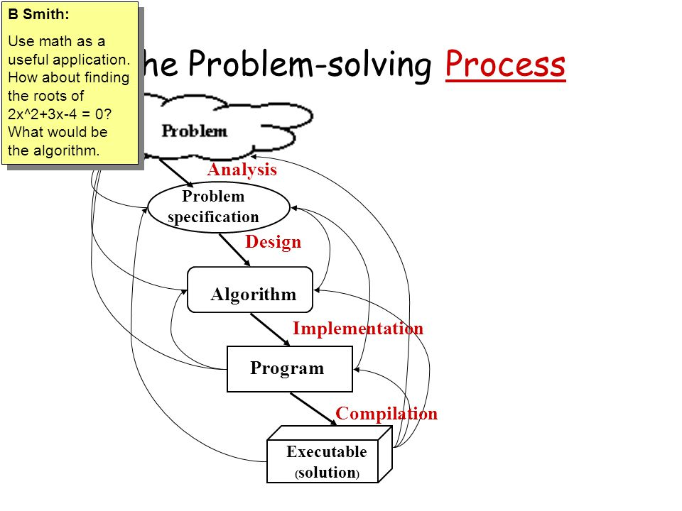 The Problem-solving Process