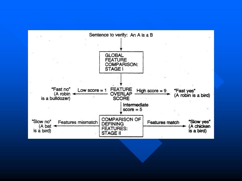 Comparison & Decision in Feature Comparison Model