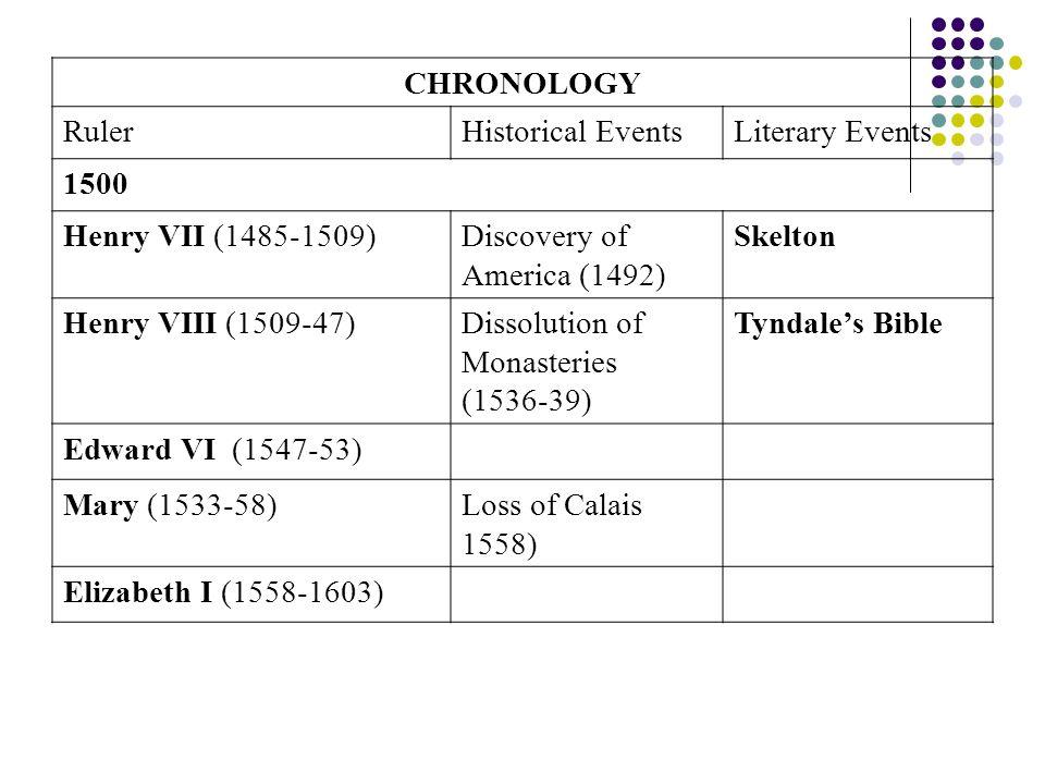 Discovery of America (1492) Skelton Henry VIII (1509-47)