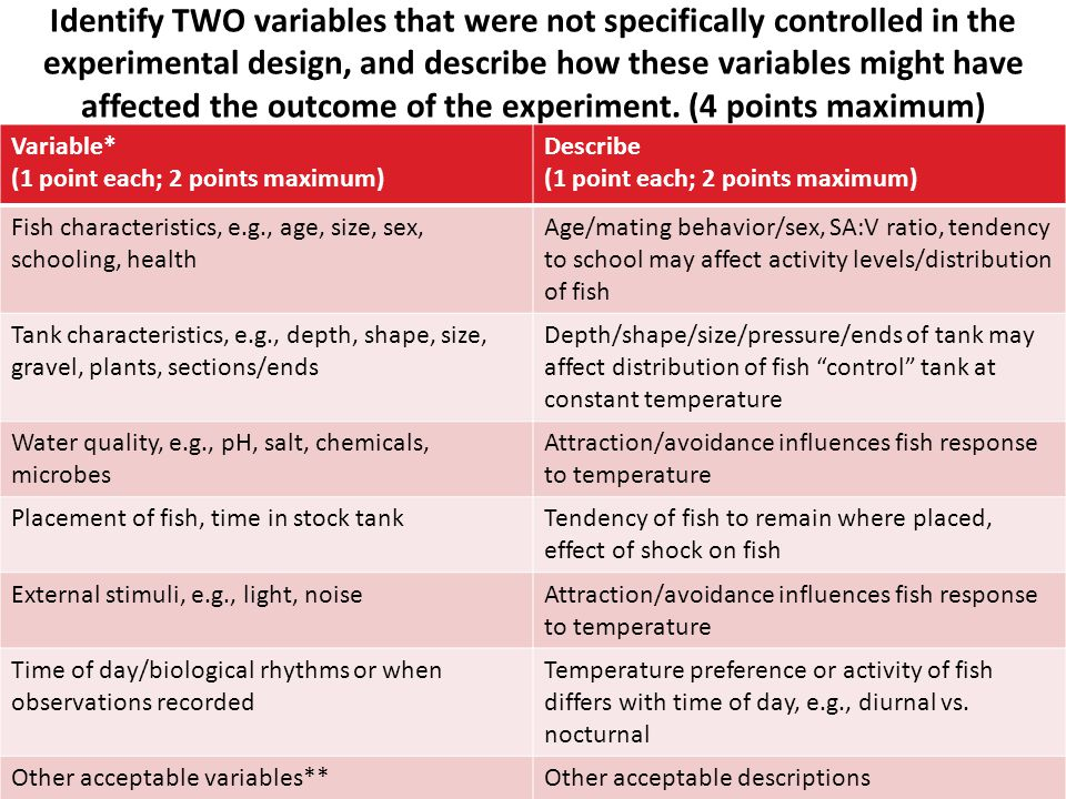 Identify TWO variables that were not specifically controlled in the experimental design, and describe how these variables might have affected the outcome of the experiment. (4 points maximum)