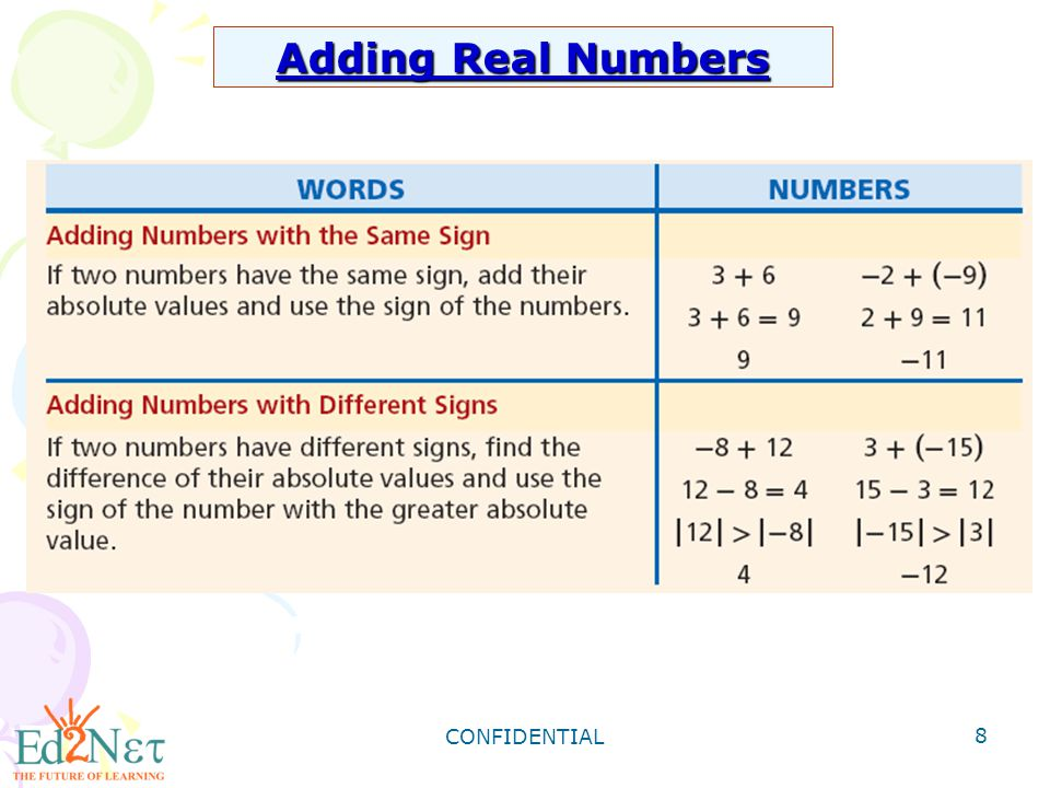 Adding Real Numbers CONFIDENTIAL