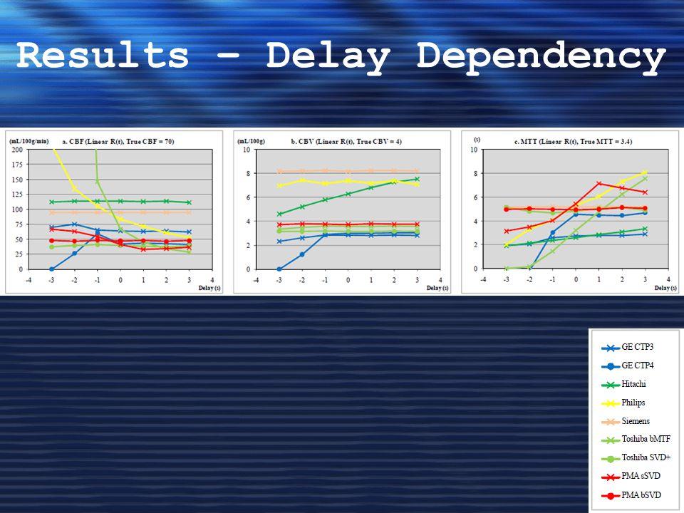 Results – Delay Dependency