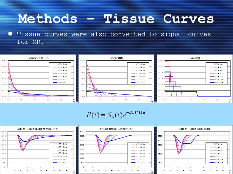 Methods – Tissue Curves