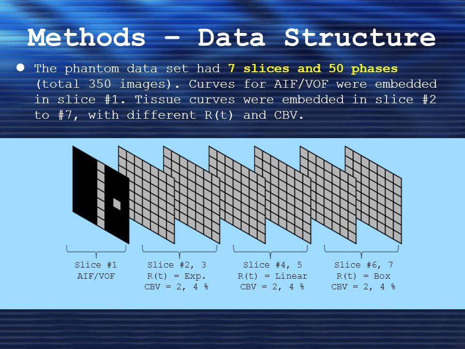 Methods – Data Structure