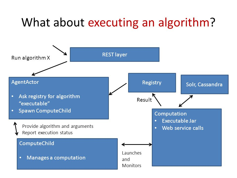 What about executing an algorithm