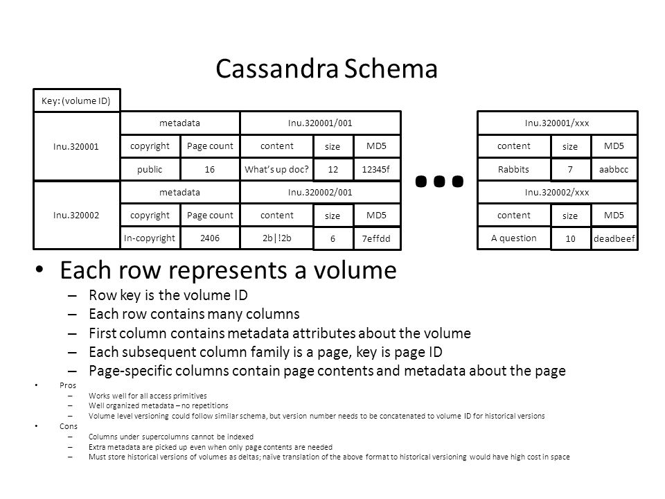 … Cassandra Schema Each row represents a volume