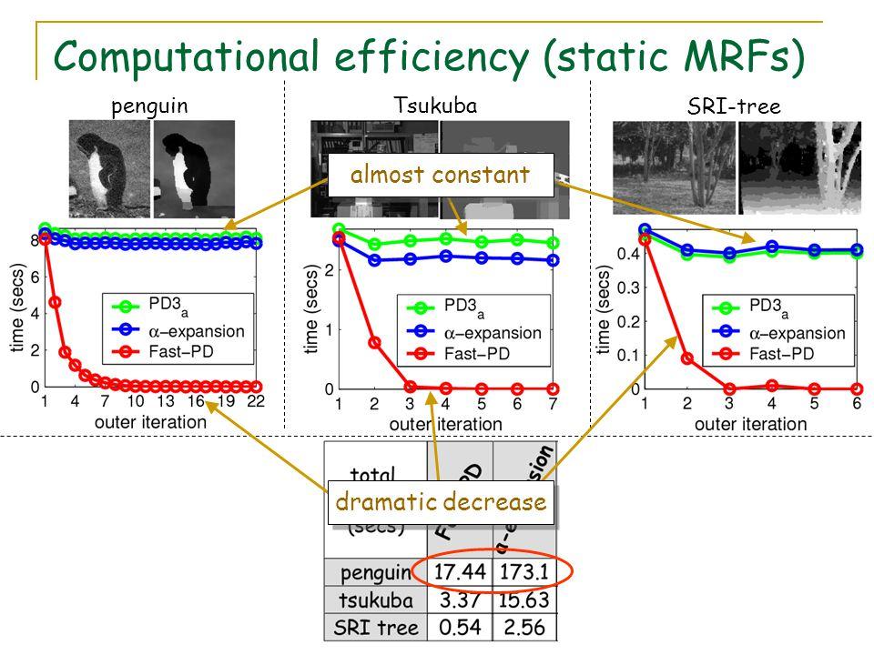 Computational efficiency (static MRFs)