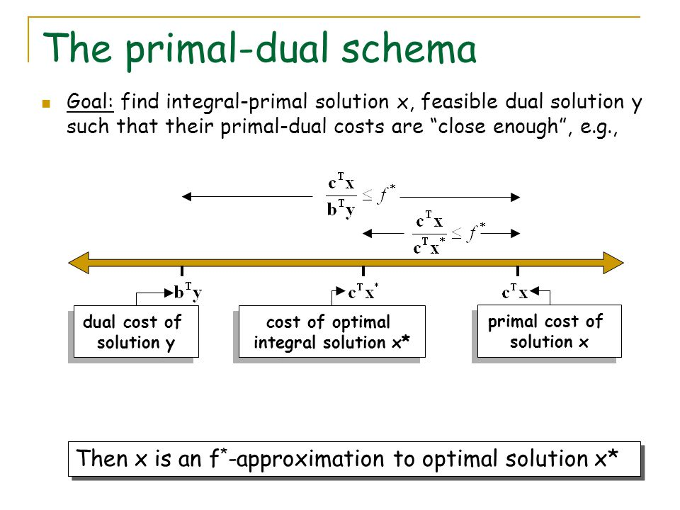The primal-dual schema