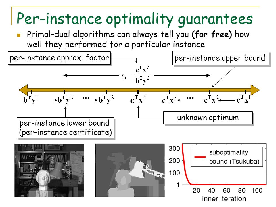 Per-instance optimality guarantees