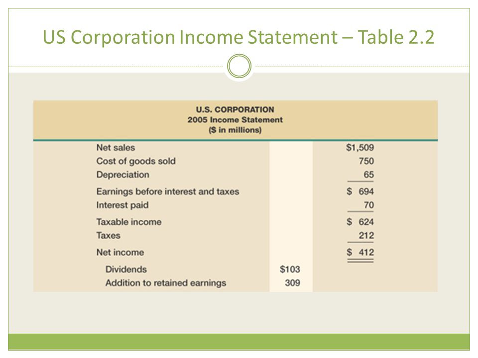US Corporation Income Statement – Table 2.2