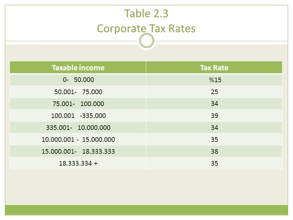 Table 2.3 Corporate Tax Rates