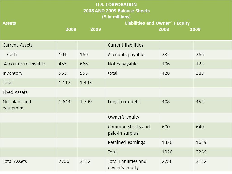 U.S. CORPORATION 2008 AND 2009 Balance Sheets. ($ in millions)