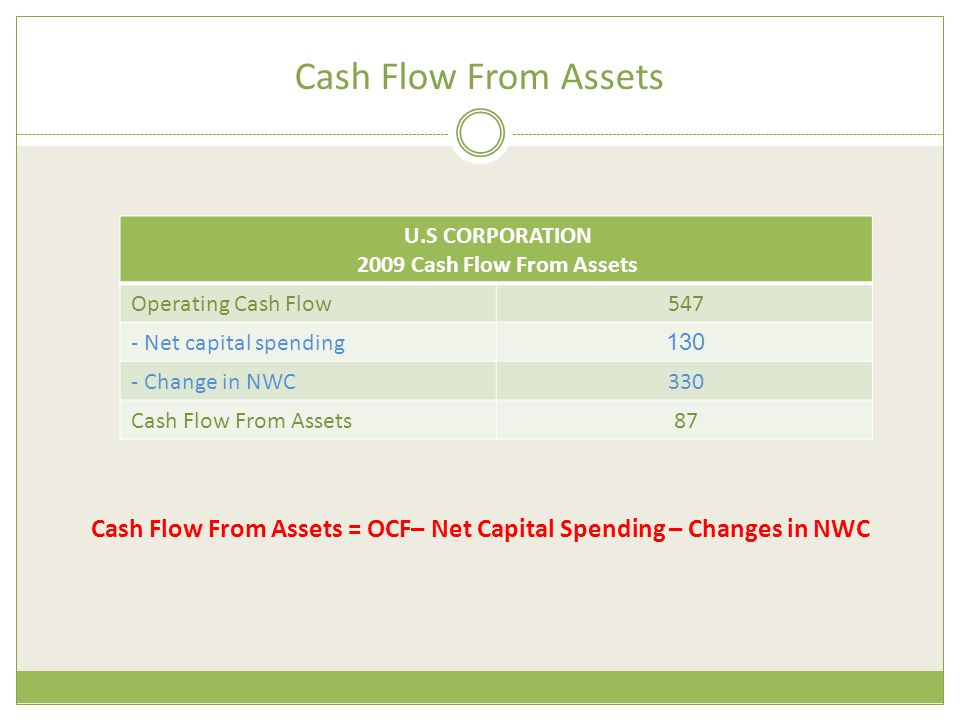 Cash Flow From Assets = OCF– Net Capital Spending – Changes in NWC