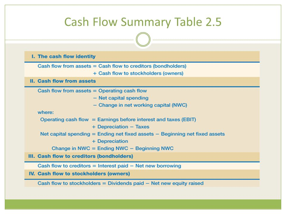 Cash Flow Summary Table 2.5