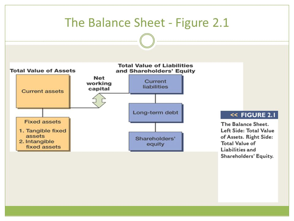The Balance Sheet - Figure 2.1